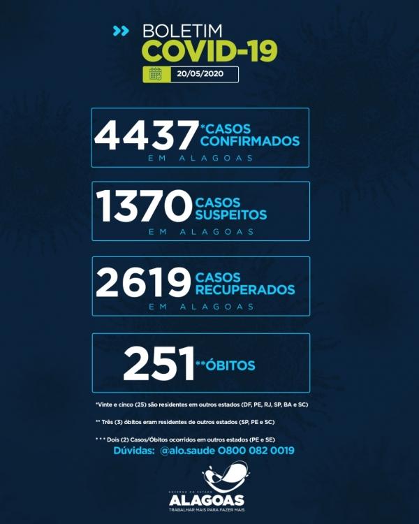 Alagoas tem 4.437 casos da Covid-19 e 251 óbitos